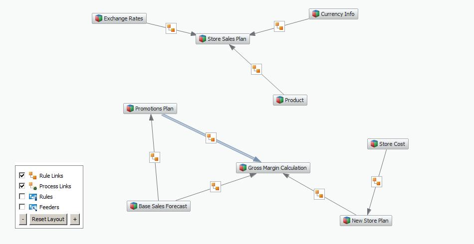 TM1 Data Flow Chart
